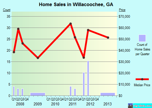 Willacoochee,GA real estate house value index trend
