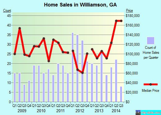 Williamson,GA real estate house value index trend