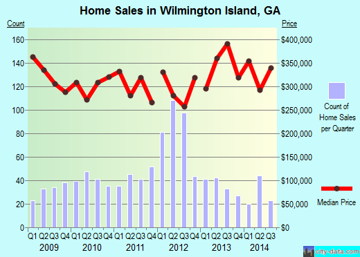 Wilmington Island,GA real estate house value index trend