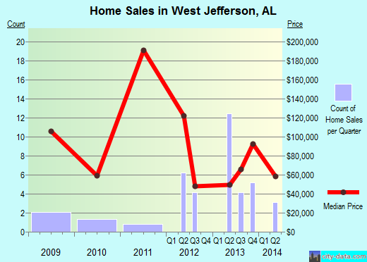 West Jefferson,AL real estate house value index trend