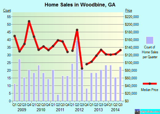 Woodbine,GA real estate house value index trend