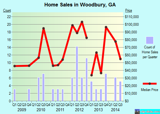 Woodbury,GA real estate house value index trend