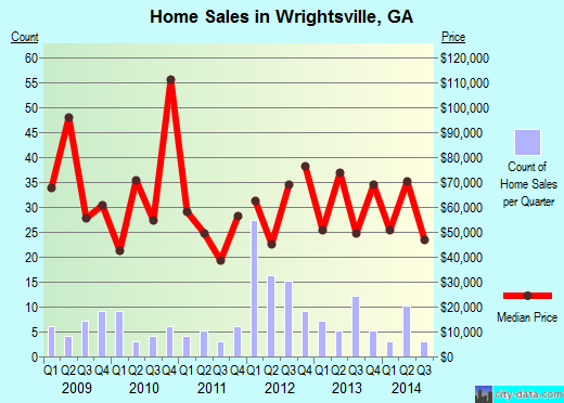 Wrightsville,GA real estate house value index trend