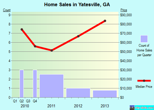 Yatesville,GA real estate house value index trend