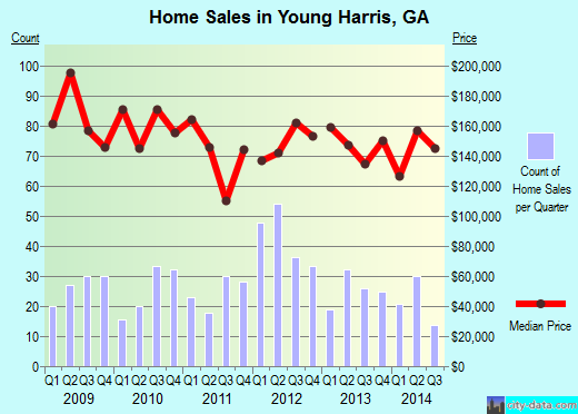Young Harris,GA real estate house value index trend