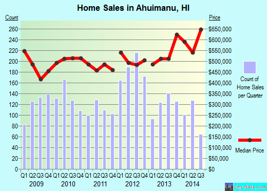 Ahuimanu,HI real estate house value index trend