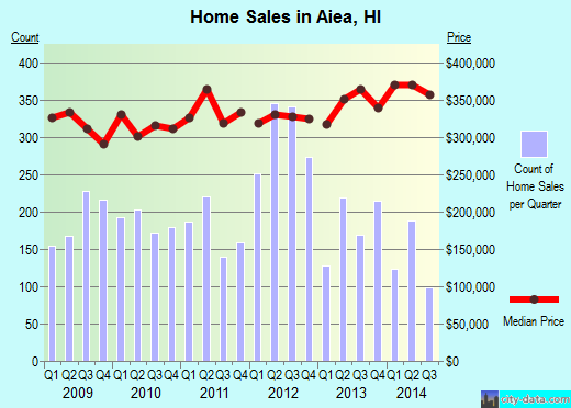Aiea,HI real estate house value index trend