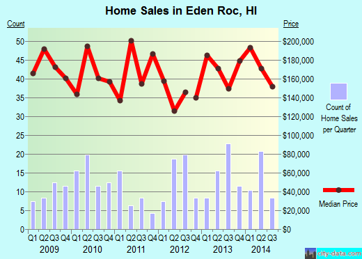 Eden Roc,HI real estate house value index trend