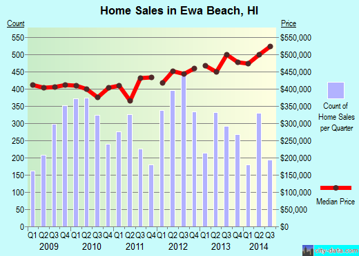 Ewa Beach, HI index of house prices