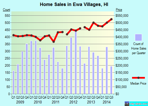Ewa Villages,HI real estate house value index trend