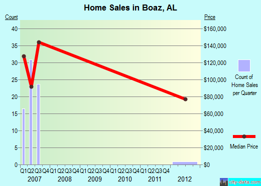 Boaz,AL real estate house value index trend