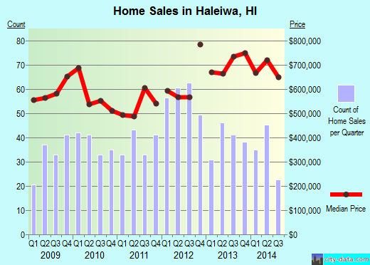 Haleiwa,HI real estate house value index trend