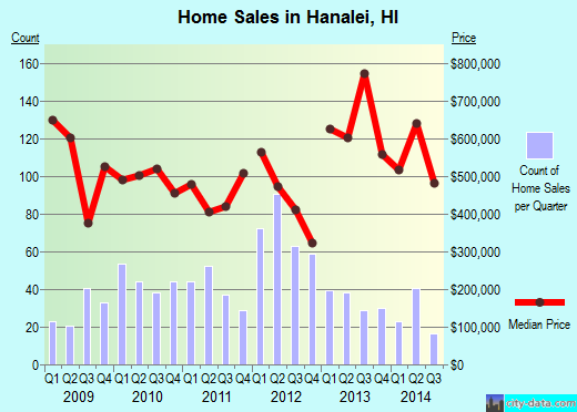 Hanalei,HI real estate house value index trend