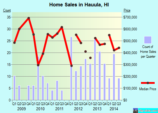 Hauula, HI index of house prices