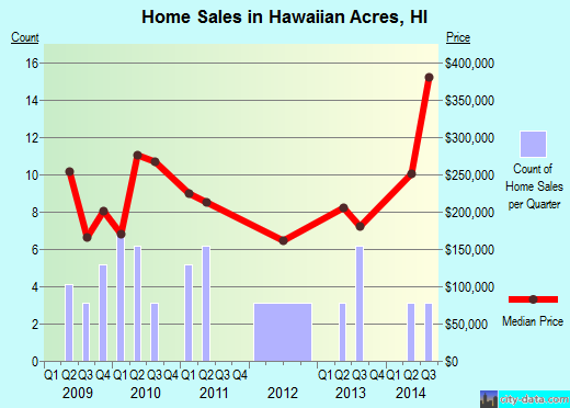 Hawaiian Acres,HI real estate house value index trend