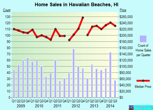 Hawaiian Beaches,HI real estate house value index trend