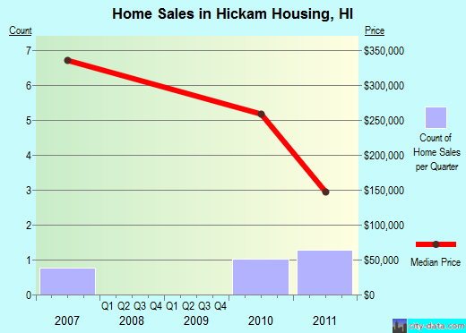 Hickam Housing,HI real estate house value index trend