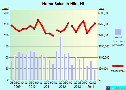 Hilo,HI real estate house value index trend