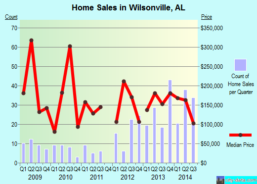 Wilsonville,AL real estate house value index trend