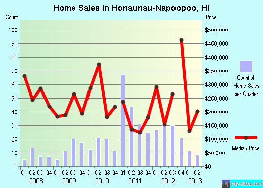 Honaunau-Napoopoo,HI real estate house value index trend