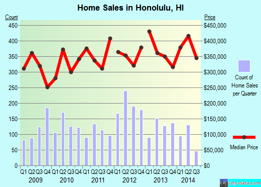 Honolulu,HI real estate house value index trend