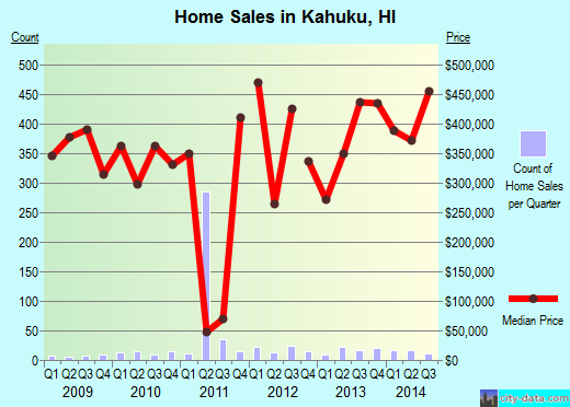 Kahuku,HI real estate house value index trend