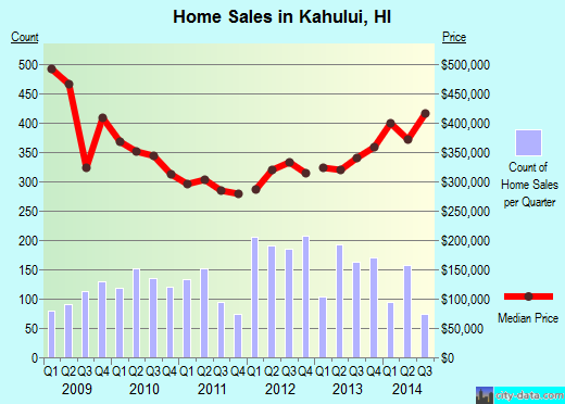 Kahului,HI real estate house value index trend