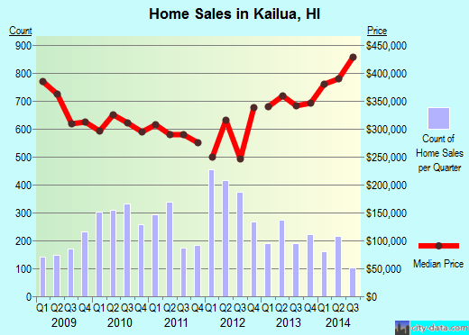 Kailua,HI real estate house value index trend