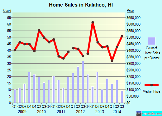 Kalaheo,HI real estate house value index trend
