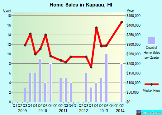 Kapaau,HI real estate house value index trend