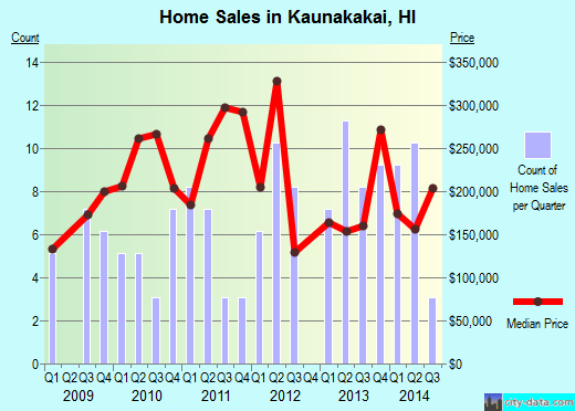 Kaunakakai, HI index of house prices