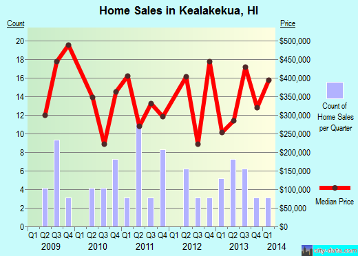 Kealakekua,HI real estate house value index trend