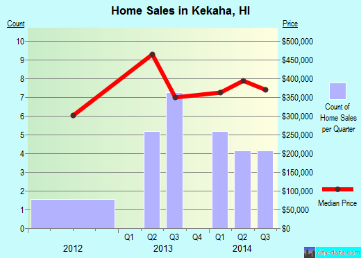 Kekaha,HI real estate house value index trend