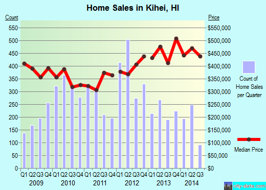 Kihei,HI real estate house value index trend