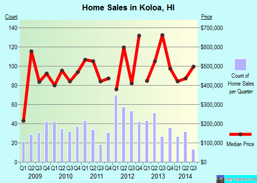 Koloa,HI real estate house value index trend