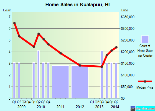 Kualapuu,HI real estate house value index trend
