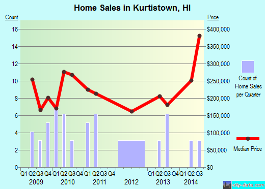 Kurtistown,HI real estate house value index trend