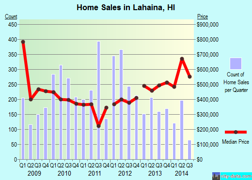 Lahaina, HI index of house prices
