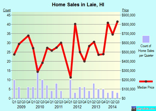 Laie,HI real estate house value index trend