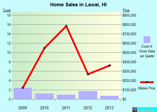Lawai,HI real estate house value index trend