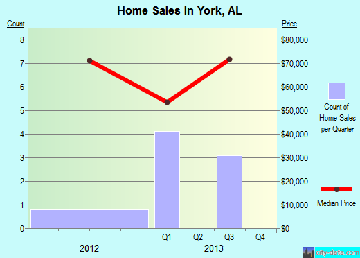 York,AL real estate house value index trend
