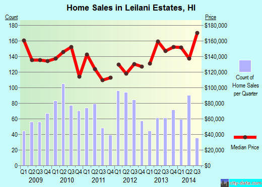 Leilani Estates,HI real estate house value index trend