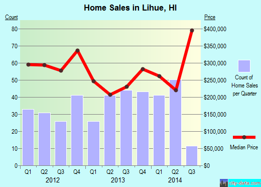 Lihue,HI real estate house value index trend