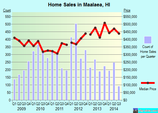Maalaea,HI real estate house value index trend