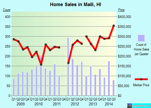 Maili,HI real estate house value index trend