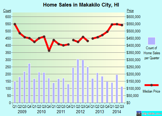 Makakilo City,HI real estate house value index trend