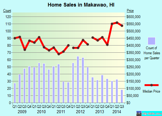 Makawao,HI real estate house value index trend