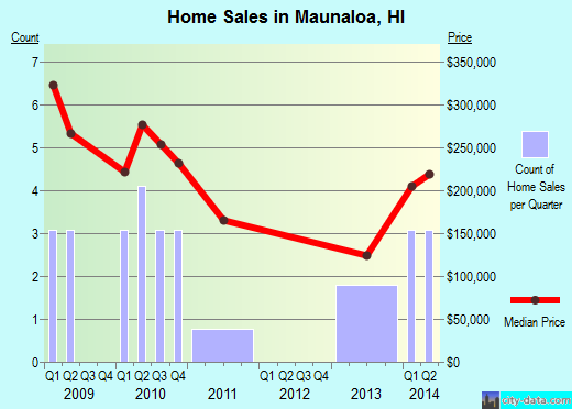 Maunaloa,HI real estate house value index trend