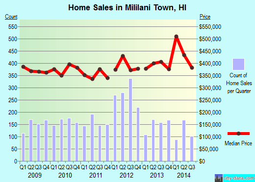 Mililani Town, HI index of house prices