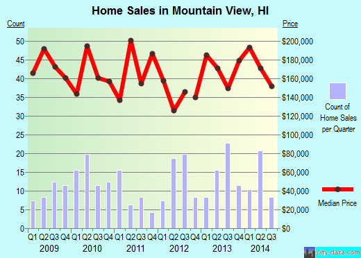 Mountain View,HI real estate house value index trend